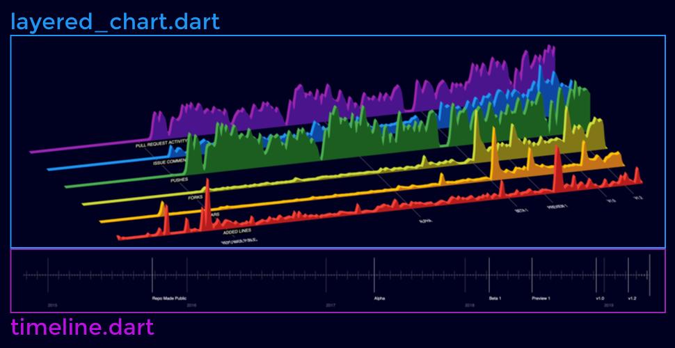 Larva Labs Blog: Open sourcing our Flutter Web Data